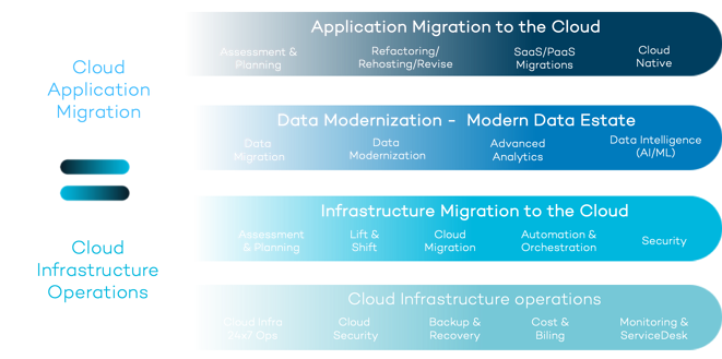 bpsolutions-cloud-strategy-data-strategy